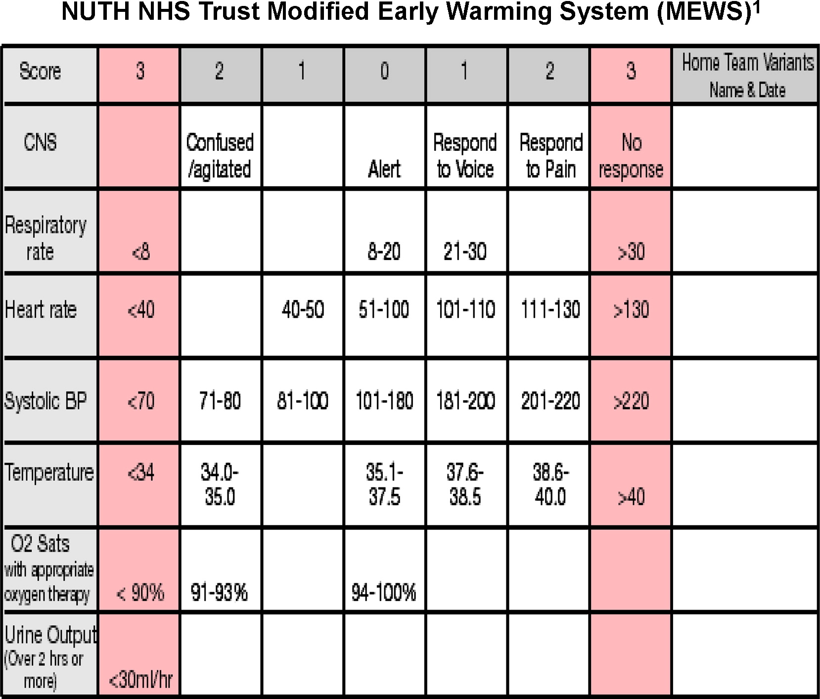 Modified Early Warning Score Chart